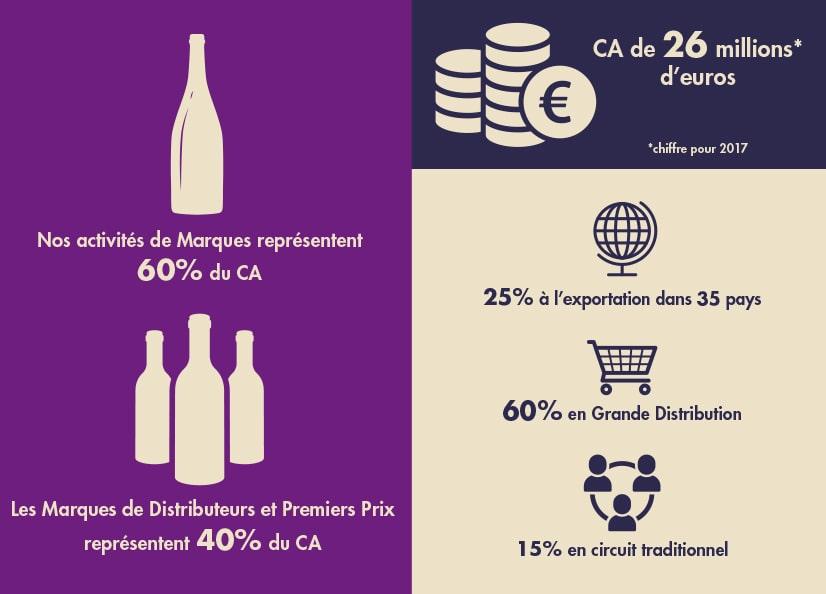 Infographie : Chiffres clés Chantovent